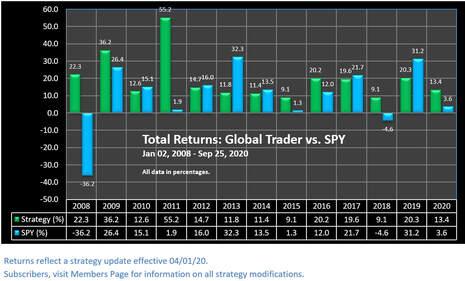 Our Global ETF Trading Strategy vs SPY - Annual Performance